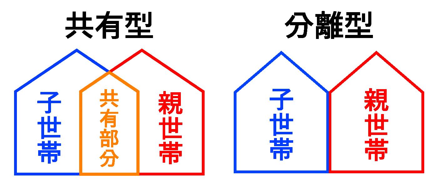 共有型と分離型